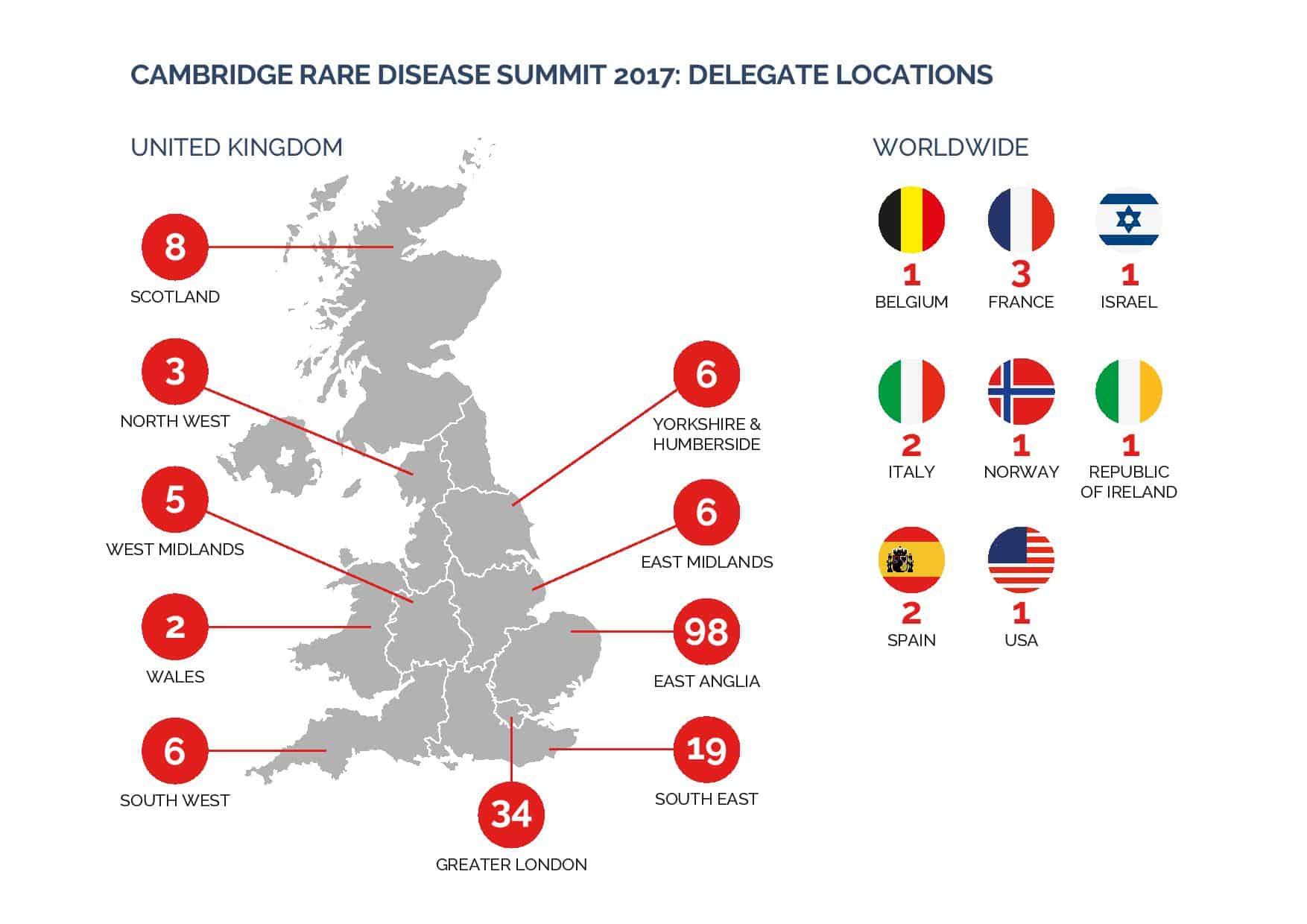 Cambridge Rare Disease Network - CRDN | 2017 Summit 8
