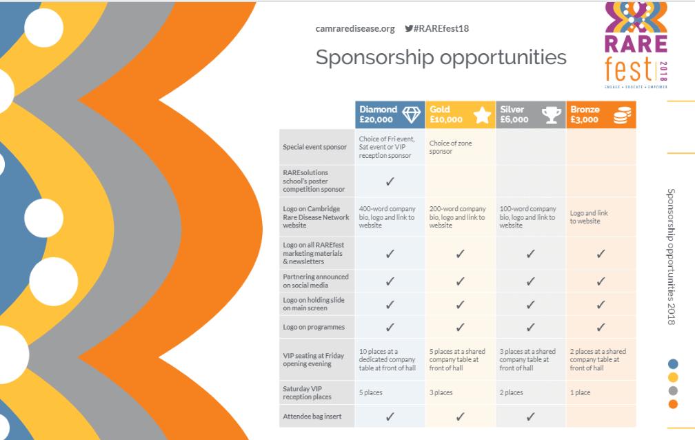 Cambridge Rare Disease Network - RAREfest | Become a sponsor 2